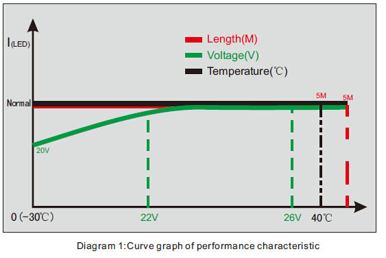 Performance Curve of SMD 5050 Constant Current LED Strip Lighting 60LED/M