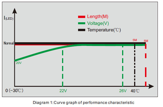 Performance Curve of SMD 3014 Constant Current LED Strip Lighting 240LED/M