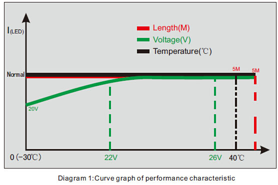 Performance Curve of SMD 3528 Constant Current LED Strip Light 120LED/M