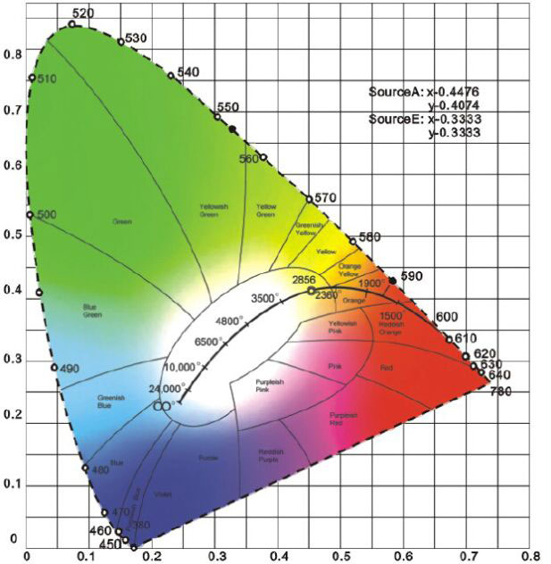 CIE    1931       Chromaticity       Diagram     20102019 Hanron Lighting